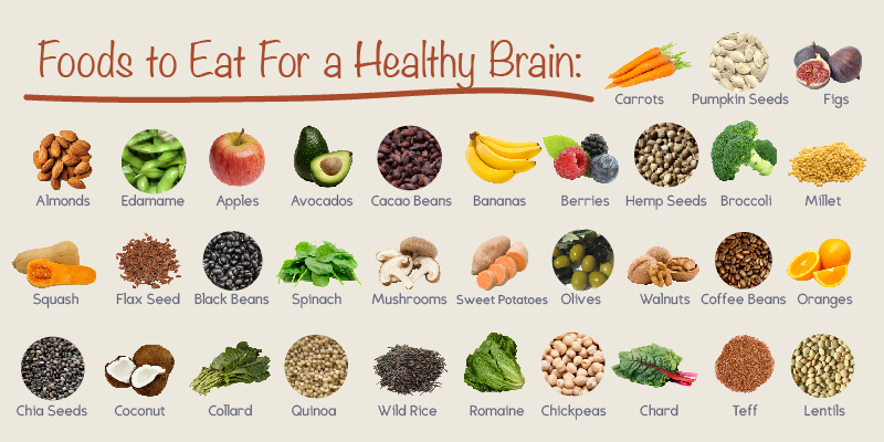 Brain Food by Eskaton