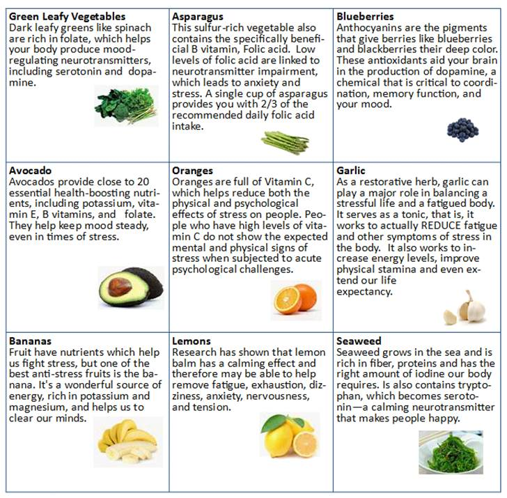 Stress Fighting Fruits and Vegetables.jpg